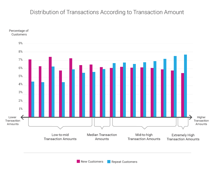 Distribution of Transactions according to Transaction Amount