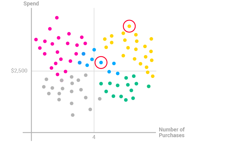 Cluster Analysis Customer Segmentation